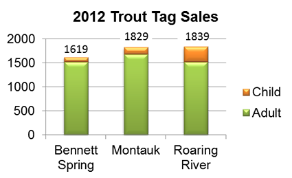 Trout Opening 2012 | Missouri State Parks